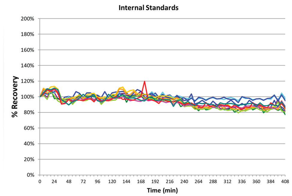 Long-term stability based on internal standard (Rh) measured over a nearly 7-hour run with multiple gas modes.