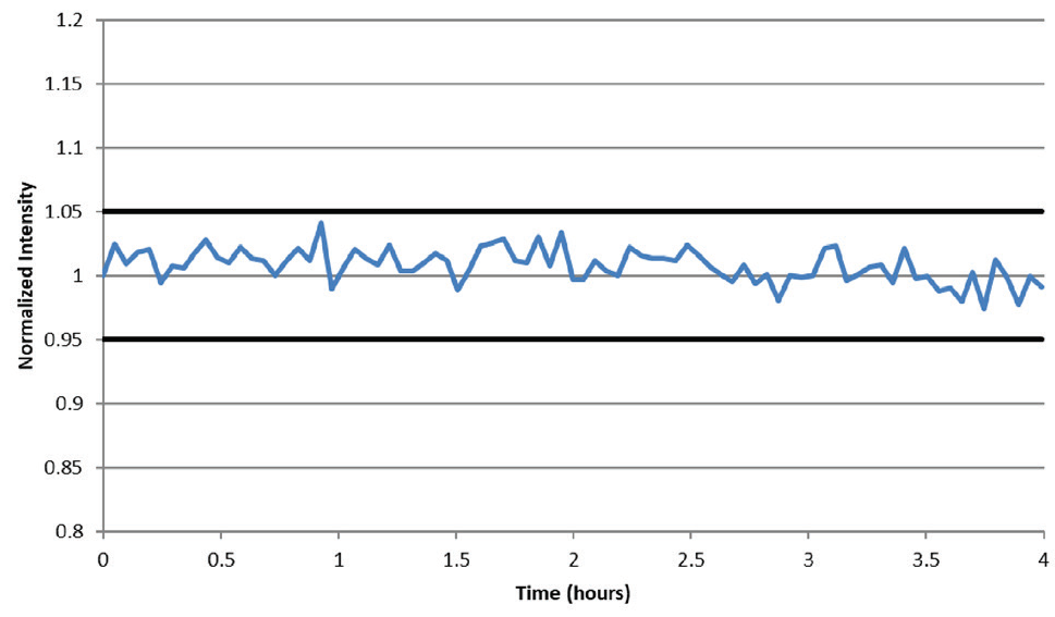 Internal standard (Sc) stability over a four-hour analysis of 1% Al.