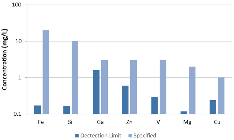 Detection limits in 1% Al (corrected for 100x dilution) compared to specification limits.
