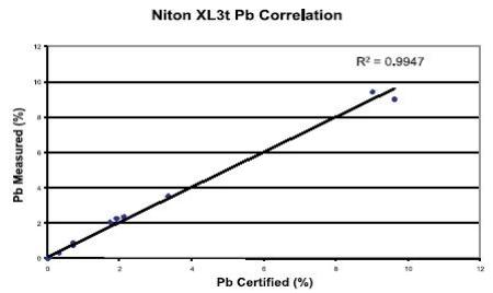 Correlation curve for Pb – CRM vs. the Niton XL3t 500.
