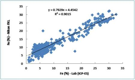 Correlation between Fe values measured by Niton FXL analyzer and ICP-ES.