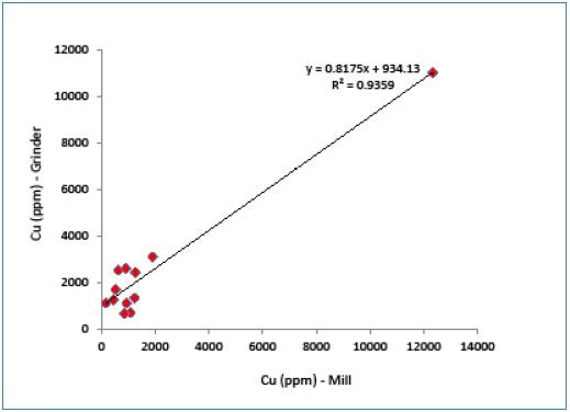 Correlation between Cu values measured by portable XRF (mill powder vs. grinder powder).