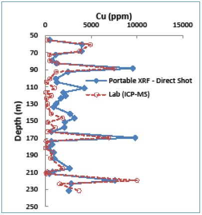 Depth-Cu graph showing Cu anomalies determined by both portable XRF (direct shoot) and lab methods.