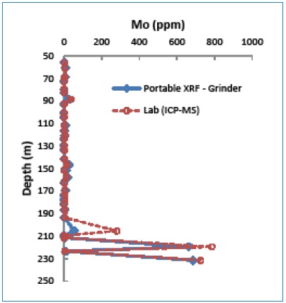 Depth-Mo graph showing Mo anomalies determined by both portable XRF (grinder powder) and lab methods.