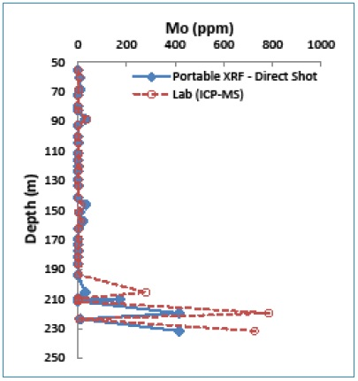 Depth-Mo graph showing Mo anomalies determined by both portable XRF (direct shot) and lab methods.