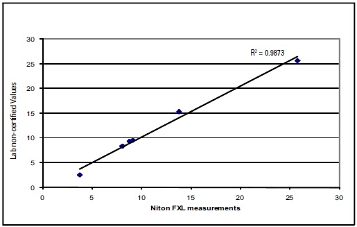 Correlation curve for Nb