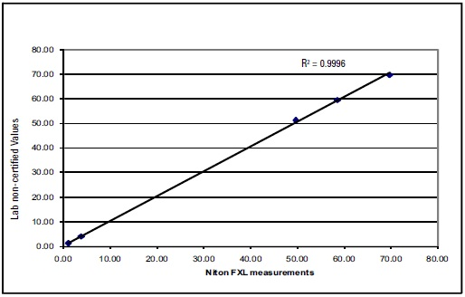 Correlation curve for Sn