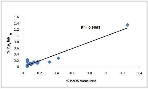 Correlation curve for P2O5