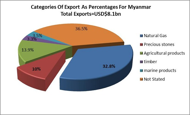 These Figures are estimates based on statistics from Burmese Government
