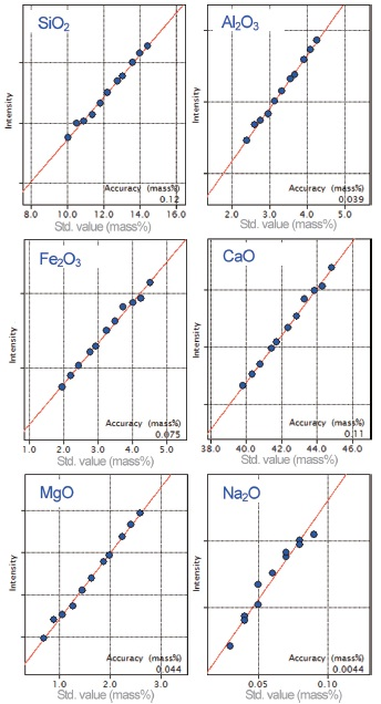 Representative calibration curves for cement raw meal