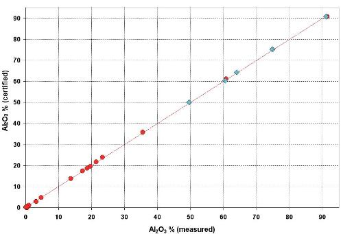 Calibration curve of Al2O3