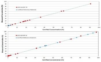 Using the S2 RANGER EDXRF Spectrometer to Analyze Gypsum and Carbonate Rocks