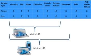 Turbine Oil Analysis