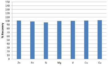 Analyzing Impurities in Aluminum According to London Metal Exchange Guidelines