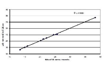 Tantalum and Tin Ore XRF Analysis