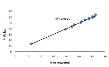 Penalty Elements in Iron Ore Analysis with XRF
