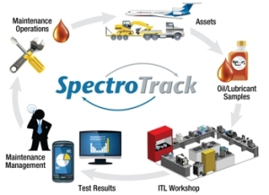 Information Management System (IMS) for the Analysis of In-Service Lubricants for Machine Condition Monitoring: SpectroTrack