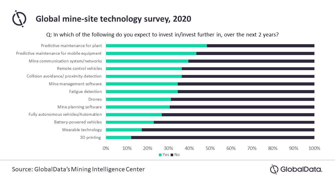 Predictive Maintenance is Investment Priority for Miners with 48% Likely to Invest in the Next Two Years