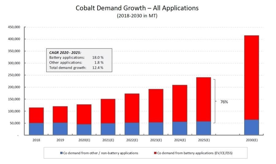 Capstone to Advance Cobalt Project at Santo Domingo to Feasibility; Opportunity to Build a Vertically Integrated Cobalt Business in Chile