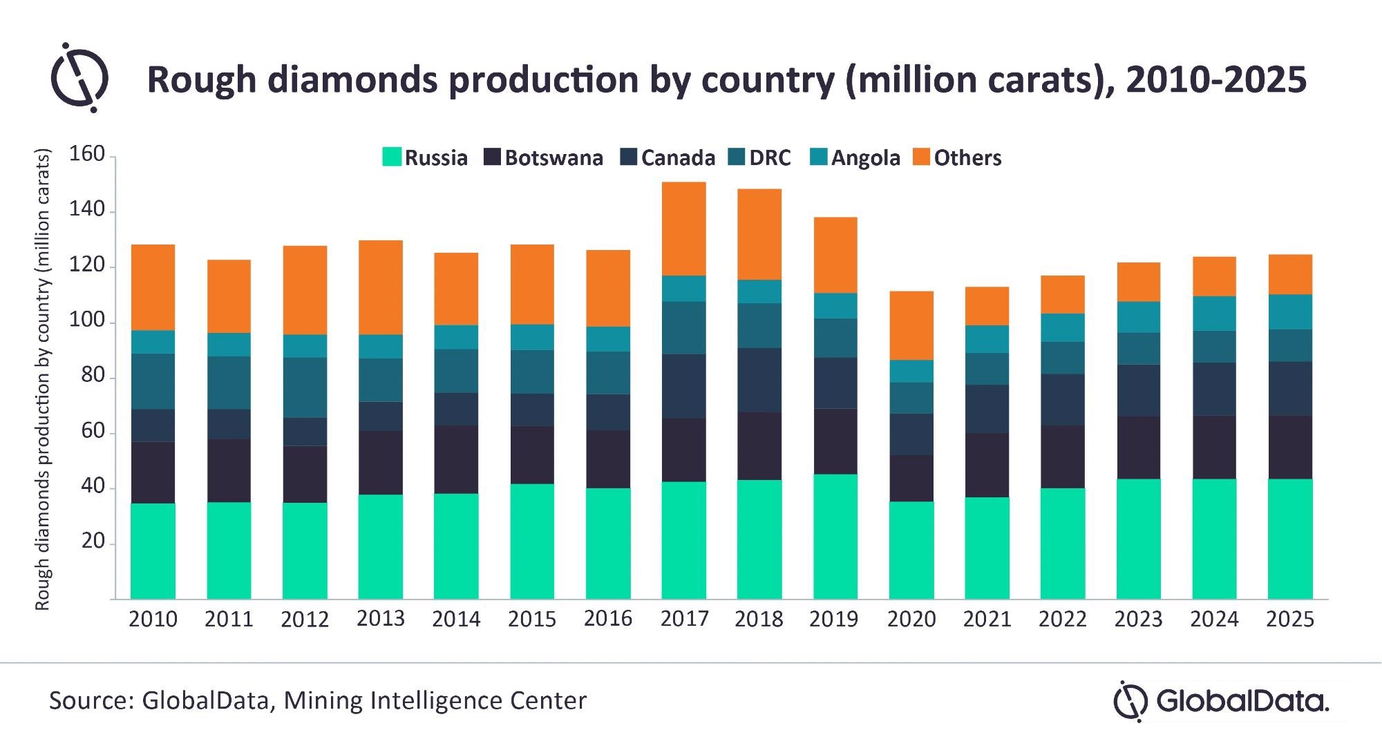 Global Diamond Production to Grow by 1.4% in 2021 as Mines Return to Operation and Demand Recovers, says GlobalData