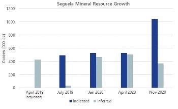 Roxgold Increases Indicated Mineral Resources by 97% to Over 1 Million Ounces at Séguéla; Reports Maiden Inferred Mineral Resource at Koula of 281,000 oz at 8.1 GPT AU